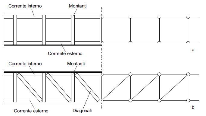 Fig. 1 Cordolo in acciaio: a) costituito da piatti collegati ortogonalmente (configurazione da sconsigliare poiché induce flessione nei piatti longitudinali); b) costituito da piatti a formare un traliccio.