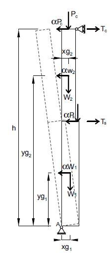 Fig. 2 Schematizzazione del ribaltamento semplice di parete monolitica. Ribaltamento globale della parete (Tc e Ts sono gli eventuali tiri relativi alla presenza di presidi).