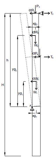 Fig. 2 Schematizzazione del ribaltamento semplice di parete monolitica: ribaltamento parziale della parete con formazione della cerniera cilindrica a una quota diversa dal piano campagna (b). (Tc e Ts sono gli eventuali tiri relativi alla presenza di presidi).