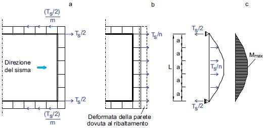 Fig. 3 Schema di calcolo per la verifica a flessione del profilo metallico.