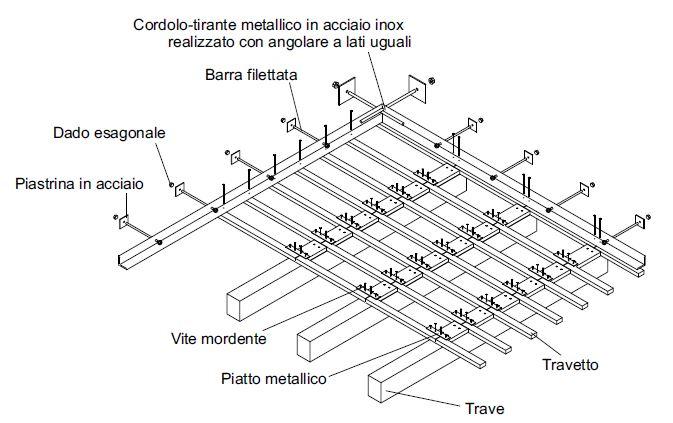 Fig. 4 Spaccato assonometrico del cordolo-tirante realizzato con profilo metallico.