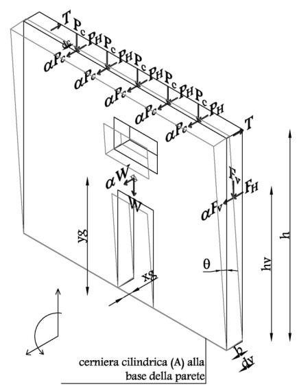 Figura 4 Schematizzazione del ribaltamento semplice di una parete monolitica
