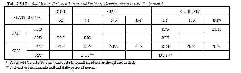 Figura 3 - Prescrizioni operative per gli elementi non strutturali dettati dalle Ntc18