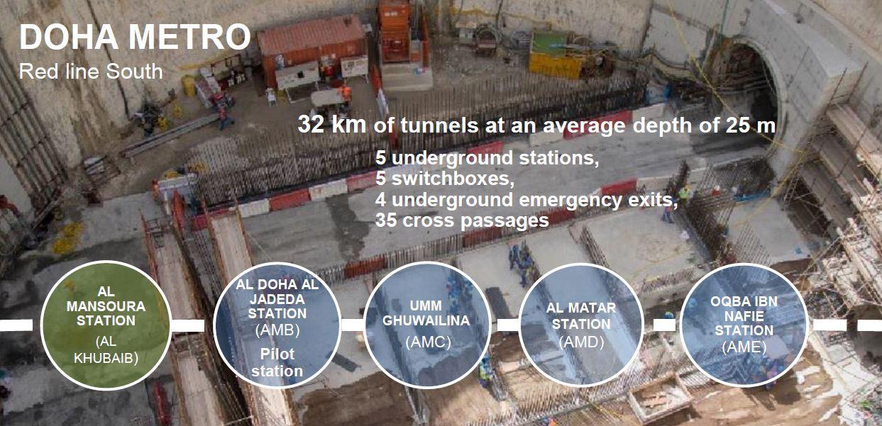 Figura 4 – Realizzazione della Linea Rossa della metro di Doha