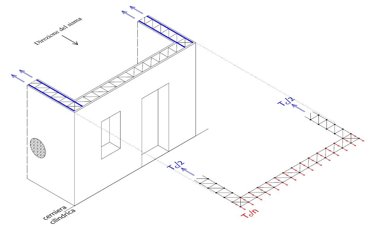 Fig. 5 Cinematismo di ribaltamento semplice. Schema delle forze di taglio con cui dimensionare a taglio i connettori di collegamento cordolo-muratura.