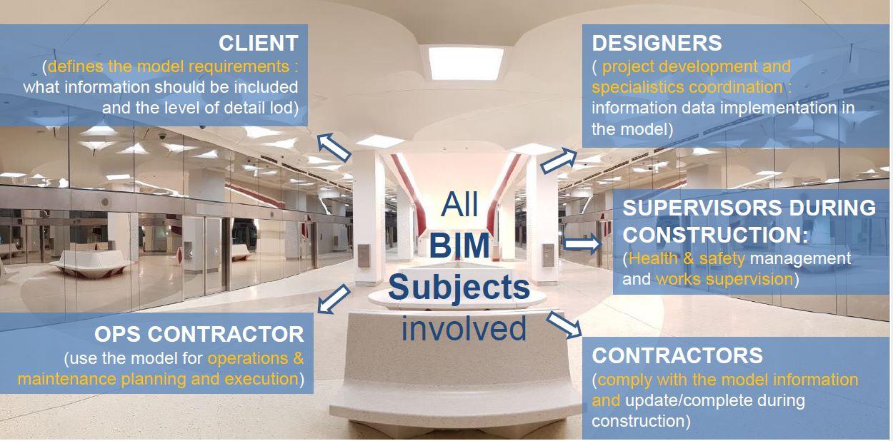 Figura 5 – Interoperatività tra i soggetti partecipanti al progetto ed all'esecuzione.