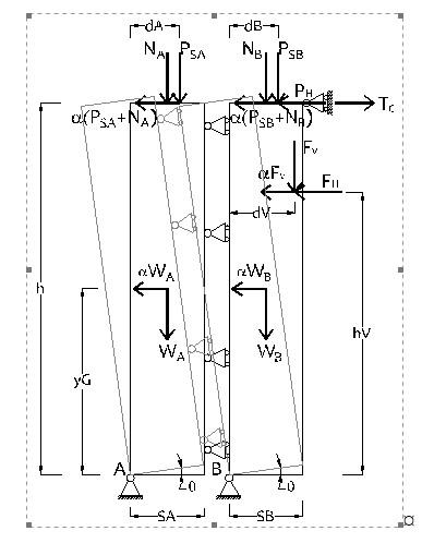 Figura 7 Schematizzazione del ribaltamento semplice di parete a doppia cortina