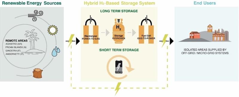 REMOTE-progetto-accumulo-idrogeno