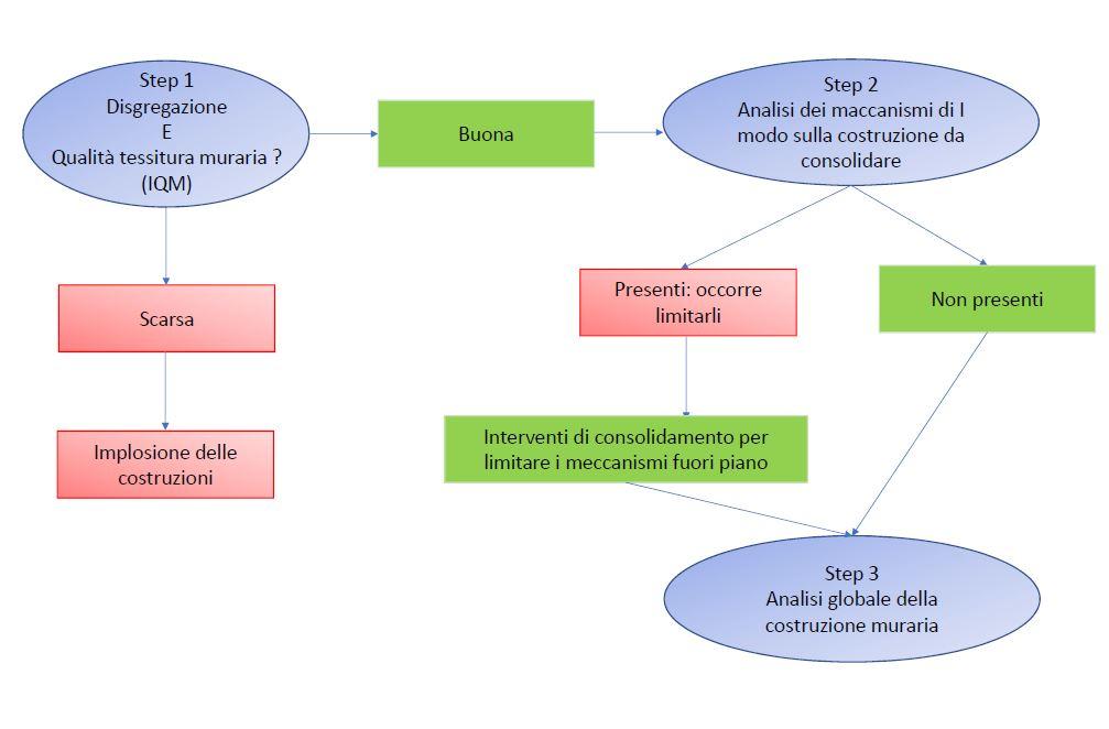 Figura 1 - Analisi di approccio di consolidamento ad una costruzione muraria esistente