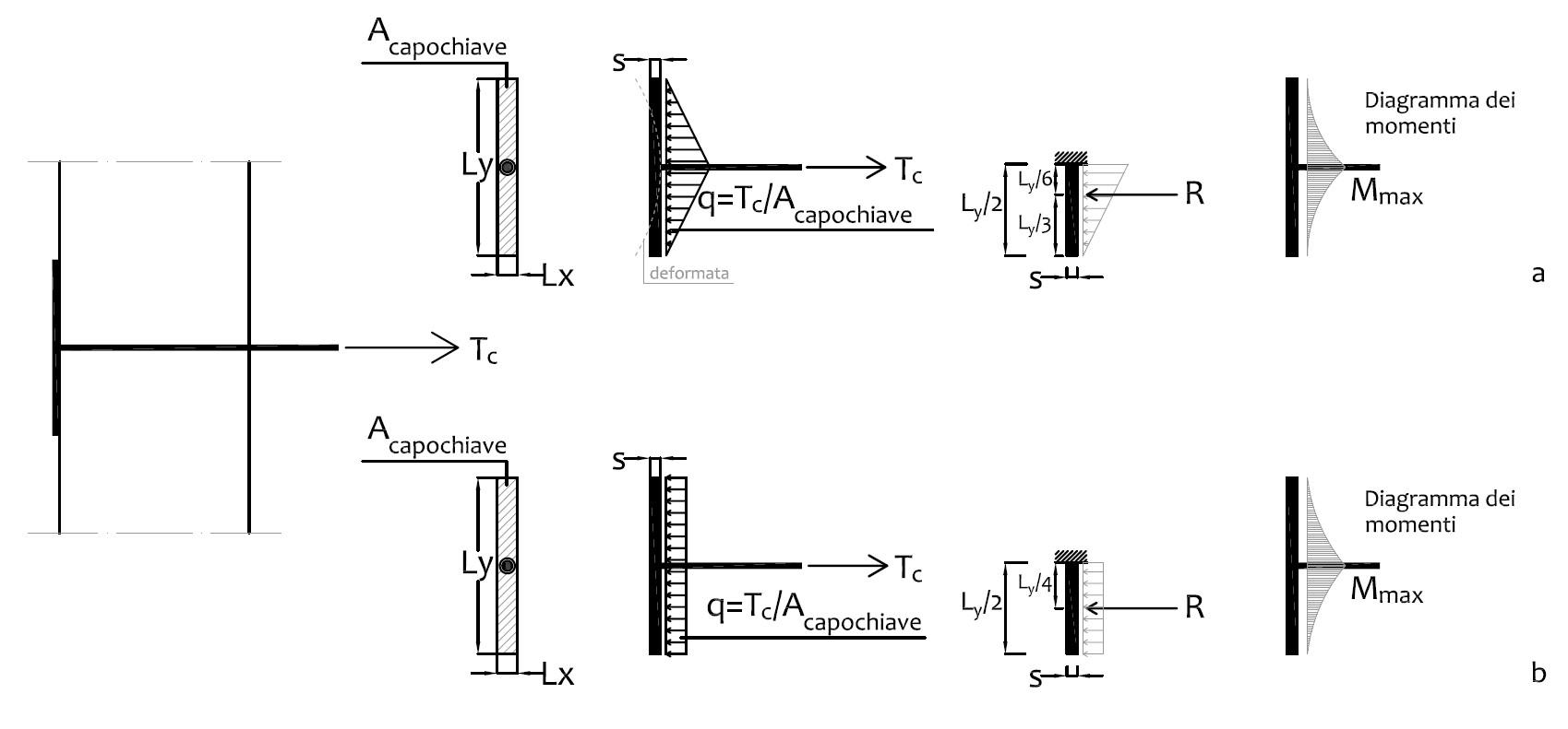Fig. 4 Schematizzazione del sistema di ancoraggio a paletto; Tc è il carico concentrato in corrispondenza della catena. Diverse distribuzioni del carico sulla superficie di contatto: a) distribuzione lineare; b) distribuzione uniforme (considerando il capochiave come elemento rigido).
