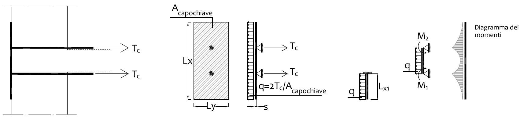 Fig. 8 Schema di calcolo di una piastra di ancoraggio con due tiranti.