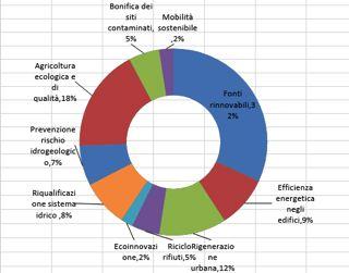 Percentuale degli occupati nei 10 settori della green economy