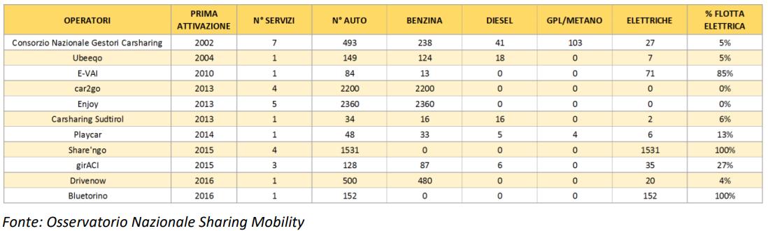 Tabella servizi car sharing Italia 2017