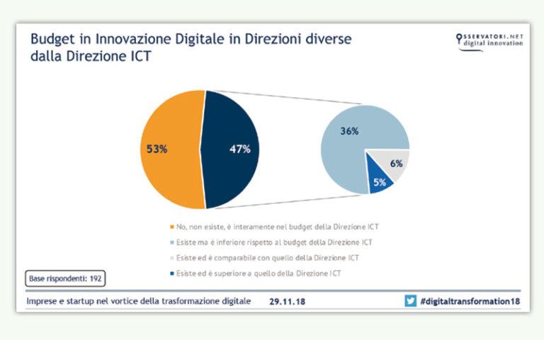 innovazione digitale tab 3