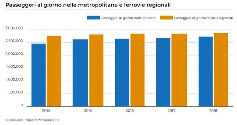 pendolaria-2018-passeggeri-metropolitana-ferrovie-regionali